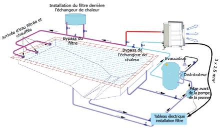 Le chauffage piscine masser un chauffage piscine ad quat for Piscine miroir fonctionnement